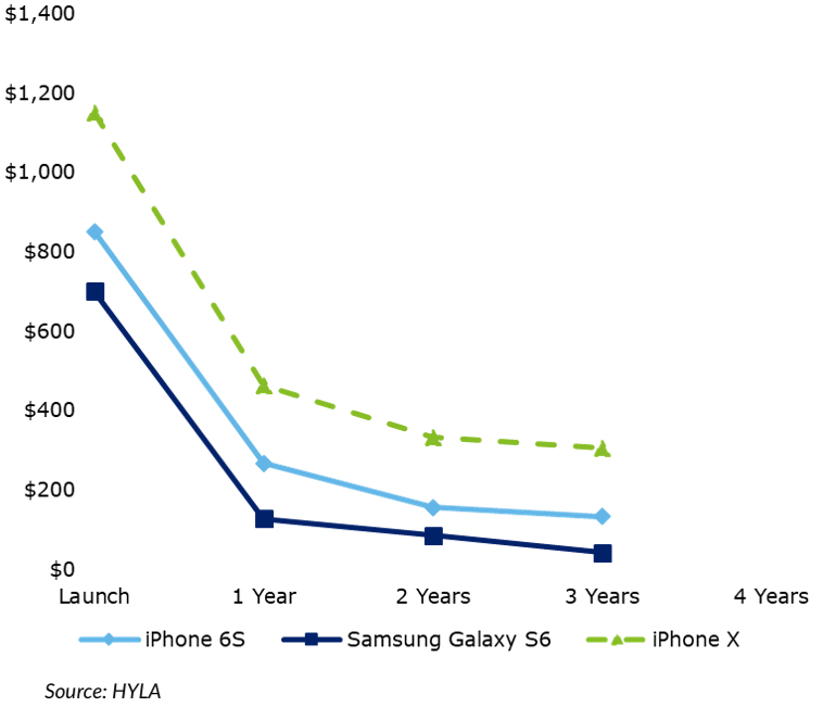 A graph of a value depreciation of sample devices