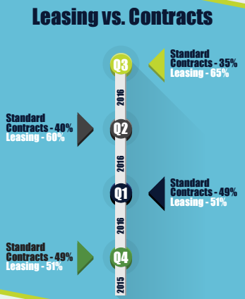 Mobile Trade In Leasing vs. Contracts.png