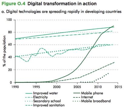 digital transformation in developing countries