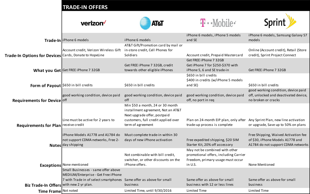 carriers trade in offers