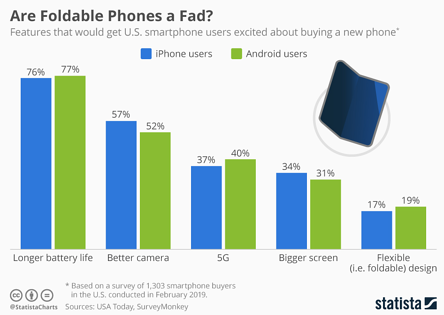 Are Foldable Phones a Fad?